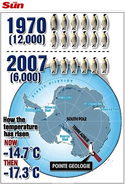 20071216-The-Sun-Penguin-Diagram